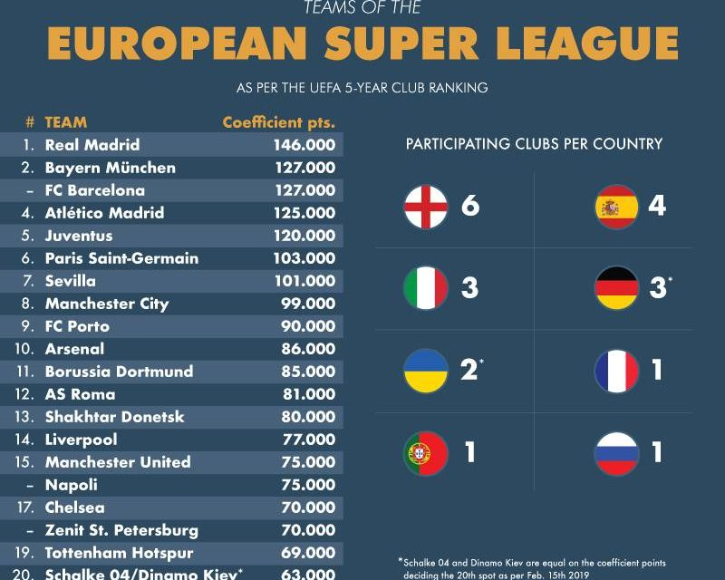 Here comes a European Super League and this is why we should just let it happen